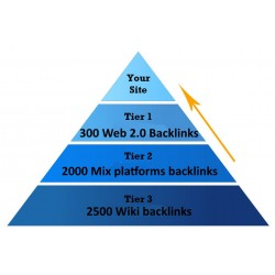 Link Pyramids 3 Tiers of backlinks